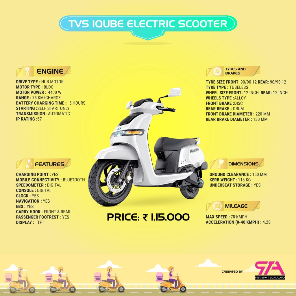 TVS iQube Electric Scooter Infographics