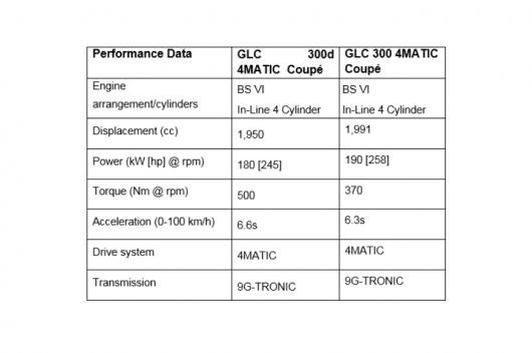 Mercedes-Benz GLC Coupe Specifications (Source: Mercedes Benz India)