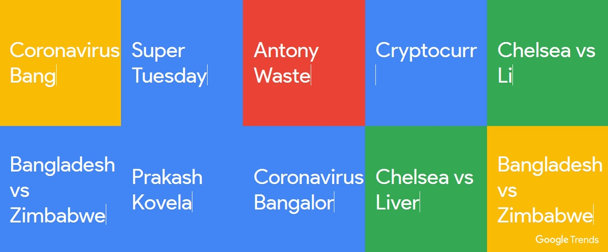 Google Search Trends in India on March 4, 2020, Explained: From Cryptocurrency to WhatsApp